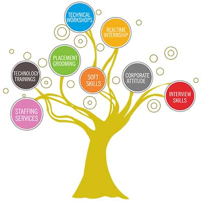 Online-marketing-services-in-Bangalore